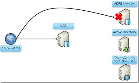 UAG66